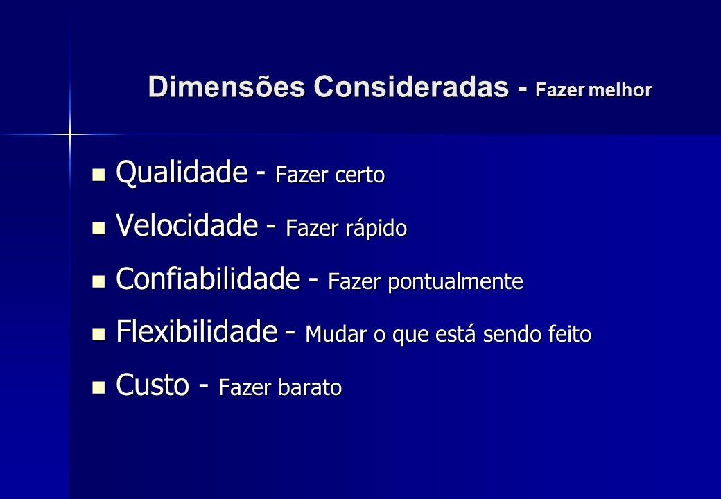 Dimensões Consideradas - Fazer melhor Qualidade - Fazer certo Qualidade - Fazer certo Velocidade - Fazer rápido Velocidade - Fazer rápido Confiabilida