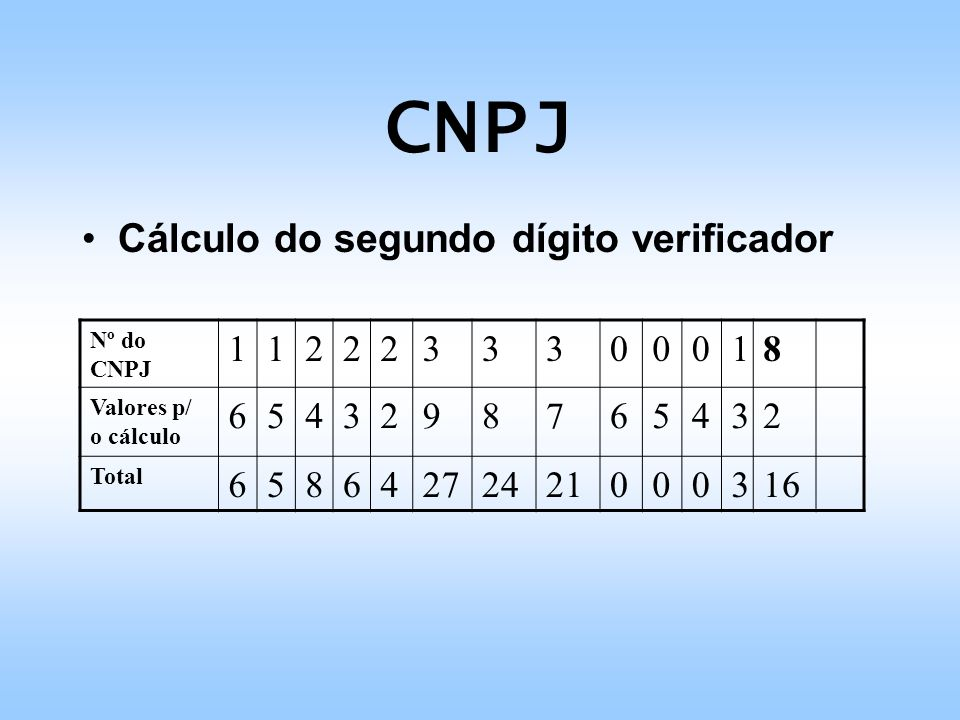 CNPJ Cálculo do segundo dígito verificador Nº do CNPJ 1122233300018 Valores p/ o cálculo 6543298765432 Total 65864272421000316