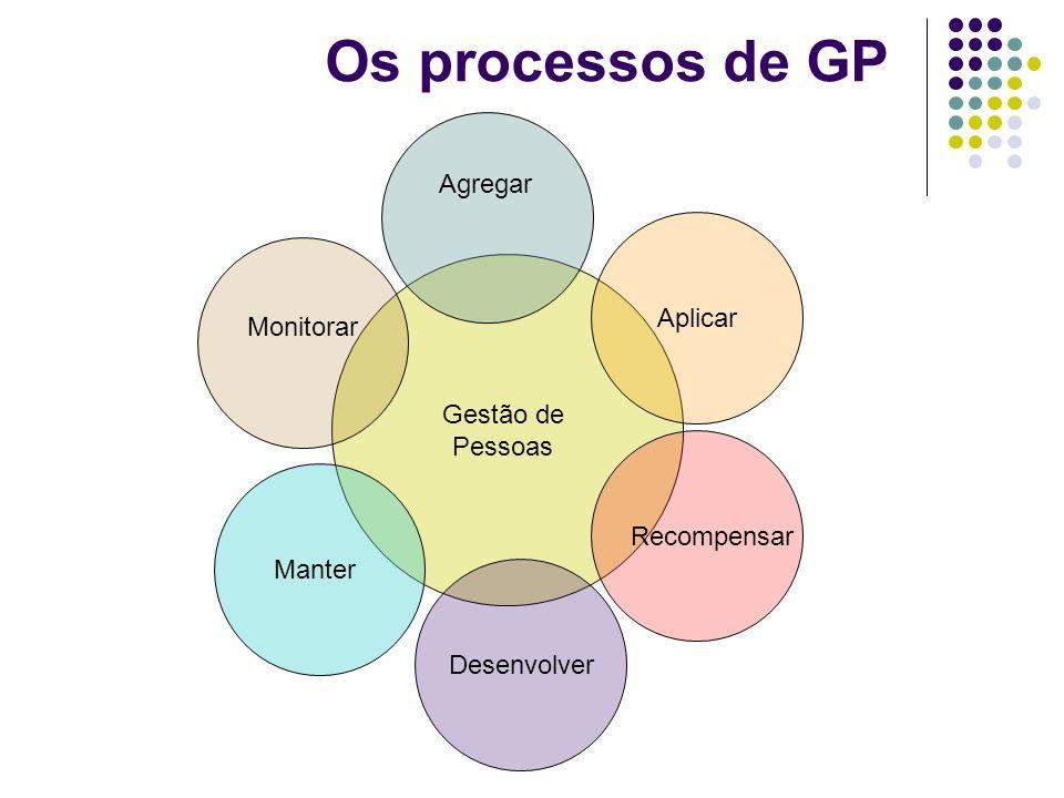Os processos de GP Gestão de Pessoas Desenvolver Recompensar Aplicar Manter Monitorar Agregar