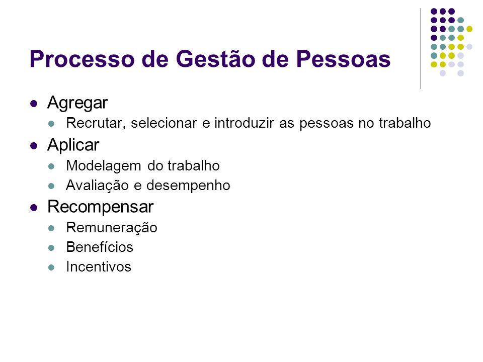 Processo de Gestão de Pessoas Agregar Recrutar, selecionar e introduzir as pessoas no trabalho Aplicar Modelagem do trabalho Avaliação e desempenho Re