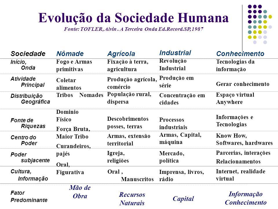 Evolução da Sociedade Humana Fonte: TOFLER, Alvin. A Terceira Onda Ed.Record.SP, 1987 Sociedade Início, Onda Atividade Principal Distribuição Geográfi