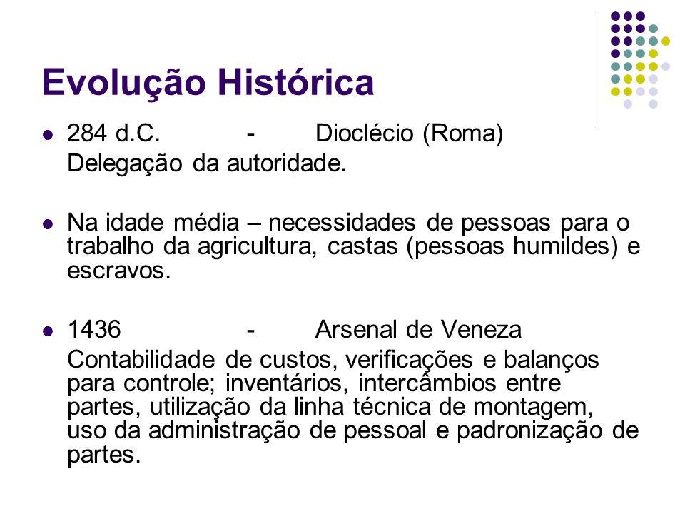 Evolução Histórica 284 d.C.-Dioclécio (Roma) Delegação da autoridade. Na idade média – necessidades de pessoas para o trabalho da agricultura, castas