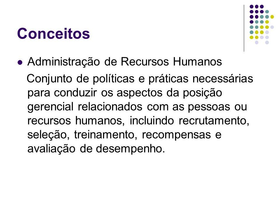 Conceitos Administração de Recursos Humanos Conjunto de políticas e práticas necessárias para conduzir os aspectos da posição gerencial relacionados c