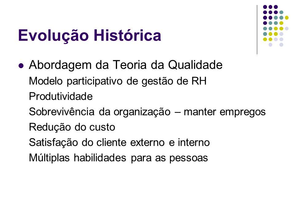 Evolução Histórica Abordagem da Teoria da Qualidade Modelo participativo de gestão de RH Produtividade Sobrevivência da organização – manter empregos