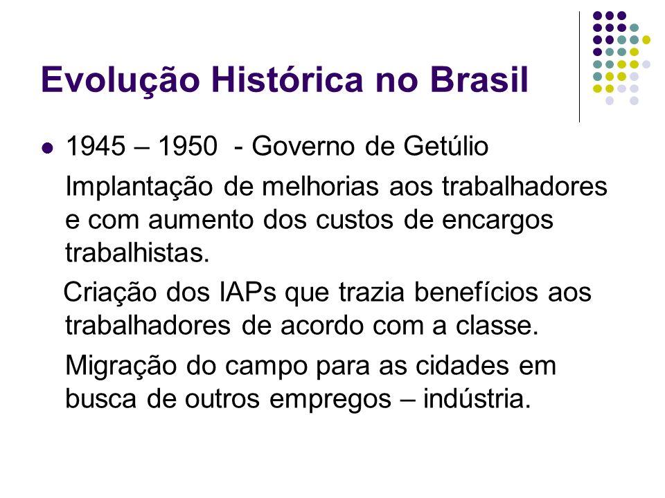 Evolução Histórica no Brasil 1945 – 1950 - Governo de Getúlio Implantação de melhorias aos trabalhadores e com aumento dos custos de encargos trabalhi