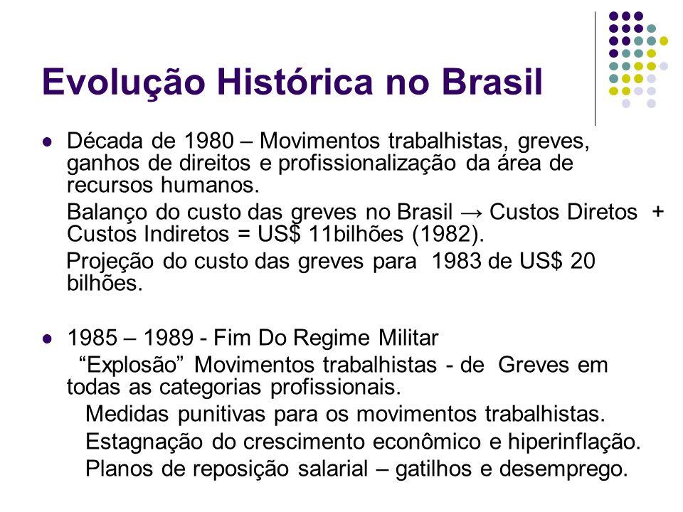 Evolução Histórica no Brasil Década de 1980 – Movimentos trabalhistas, greves, ganhos de direitos e profissionalização da área de recursos humanos. Ba
