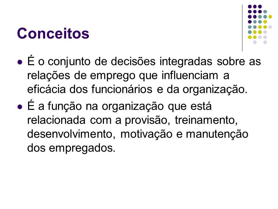 Conceitos É o conjunto de decisões integradas sobre as relações de emprego que influenciam a eficácia dos funcionários e da organização. É a função na