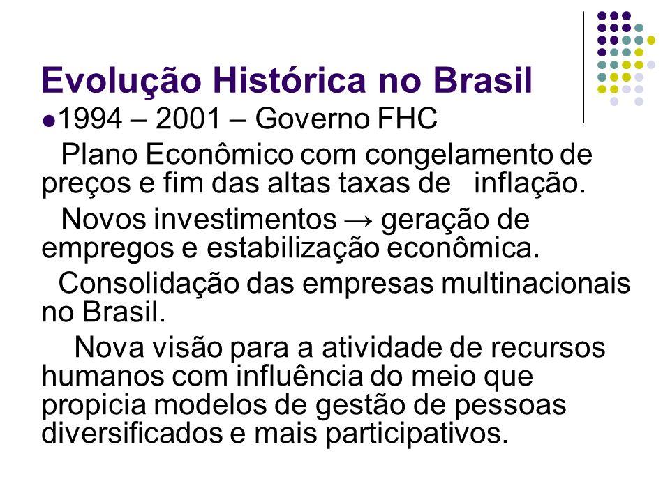 Evolução Histórica no Brasil 1994 – 2001 – Governo FHC Plano Econômico com congelamento de preços e fim das altas taxas de inflação. Novos investiment