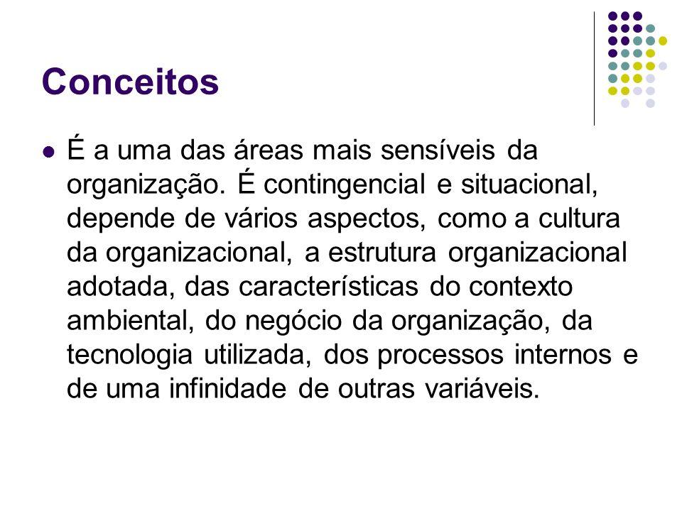 Conceitos É a uma das áreas mais sensíveis da organização. É contingencial e situacional, depende de vários aspectos, como a cultura da organizacional