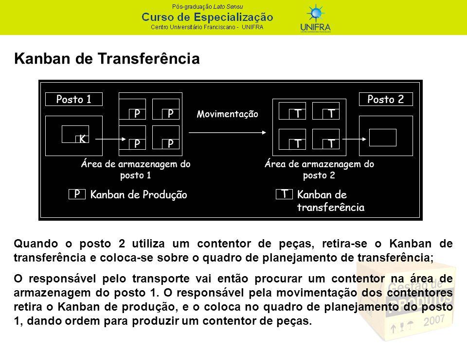 Kanban de Transferência Quando o posto 2 utiliza um contentor de peças, retira-se o Kanban de transferência e coloca-se sobre o quadro de planejamento