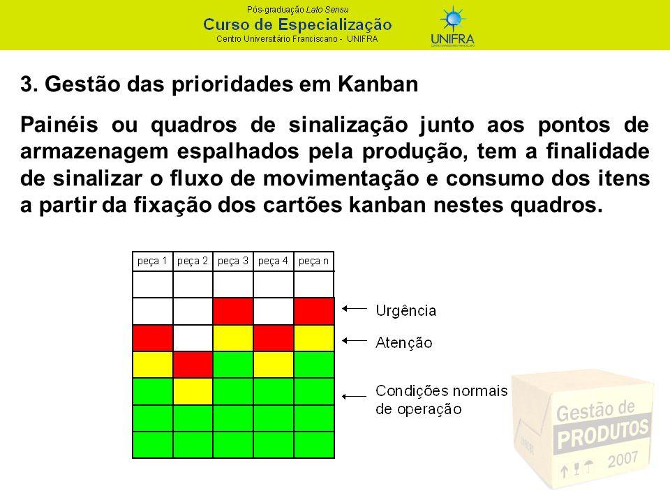 3. Gestão das prioridades em Kanban Painéis ou quadros de sinalização junto aos pontos de armazenagem espalhados pela produção, tem a finalidade de si