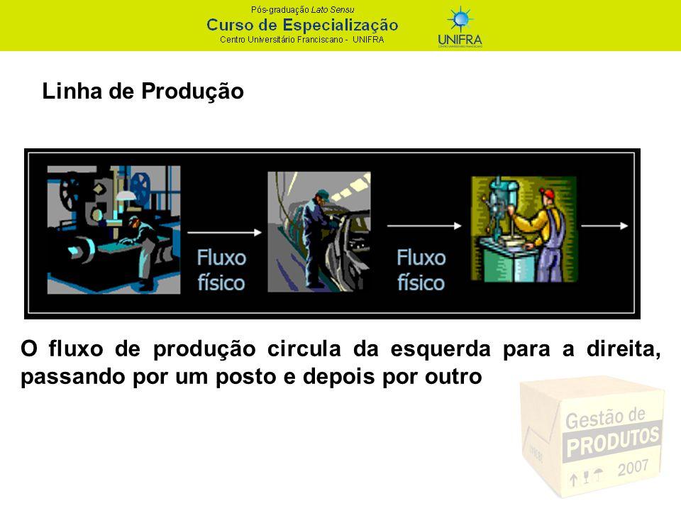 O fluxo de produção circula da esquerda para a direita, passando por um posto e depois por outro Linha de Produção