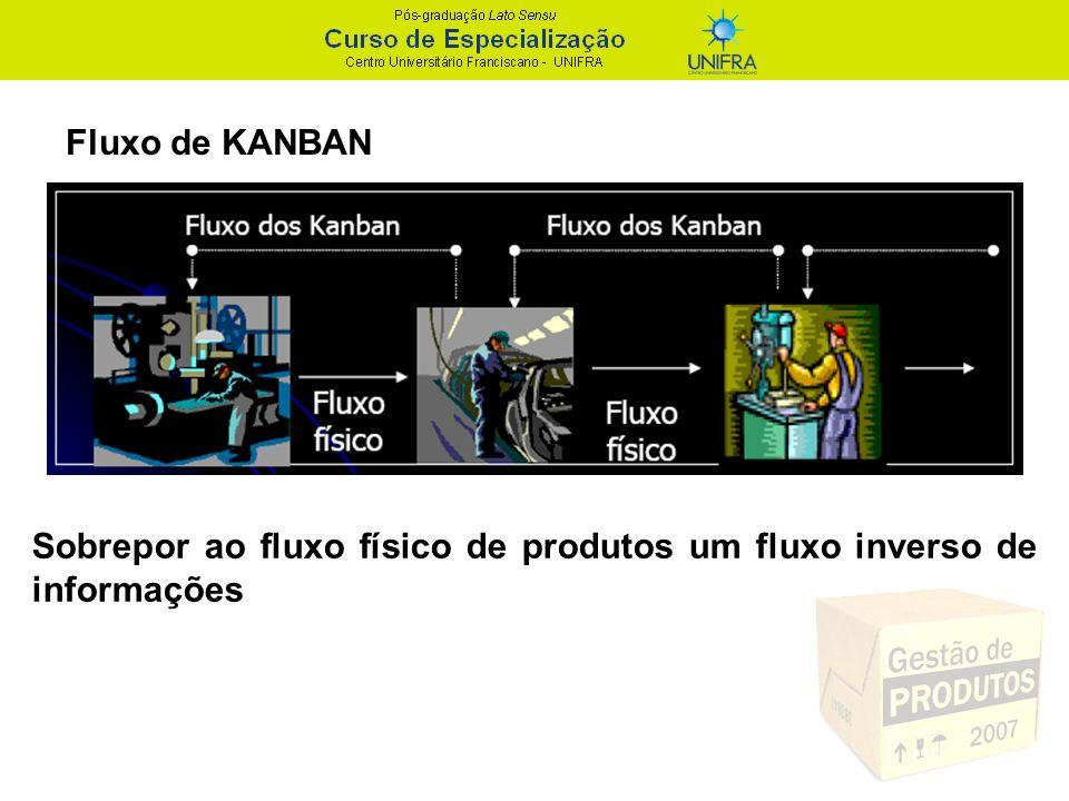 Sobrepor ao fluxo físico de produtos um fluxo inverso de informações Fluxo de KANBAN