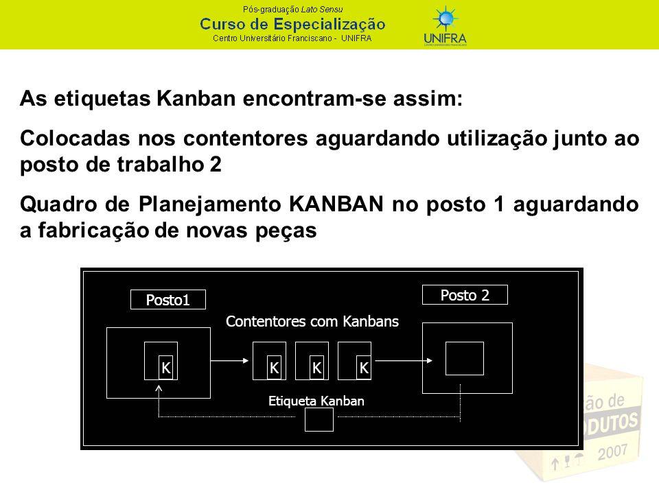 As etiquetas Kanban encontram-se assim: Colocadas nos contentores aguardando utilização junto ao posto de trabalho 2 Quadro de Planejamento KANBAN no