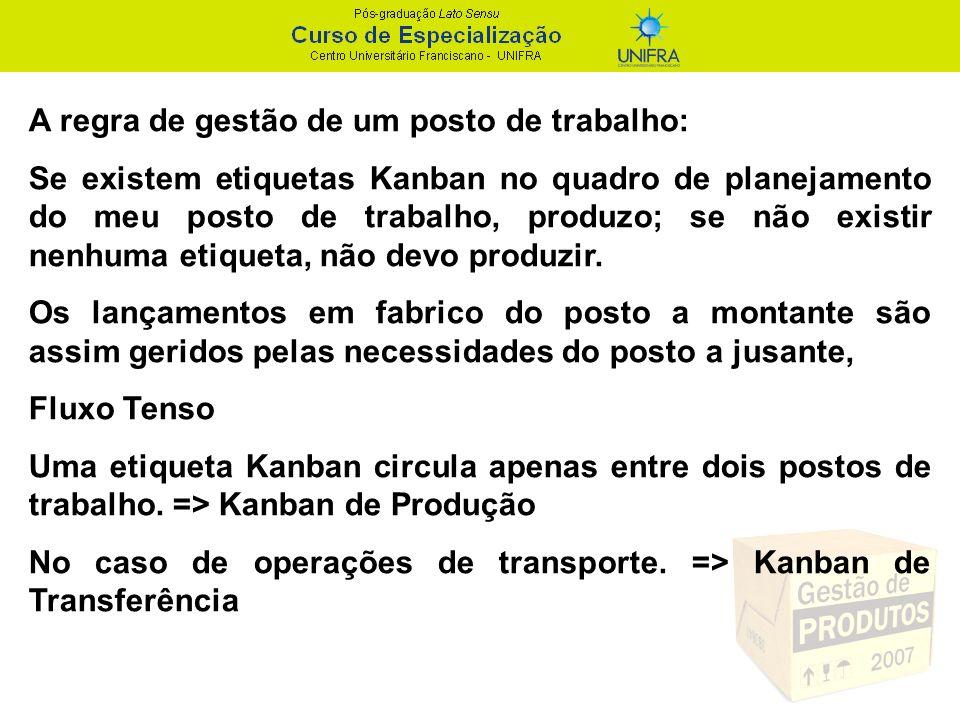 Cálculo do número de cartões Kanban Estabelecido para cada item o tamanho do lote por contenedor, pode-se projetar o número total de lotes no sistema.