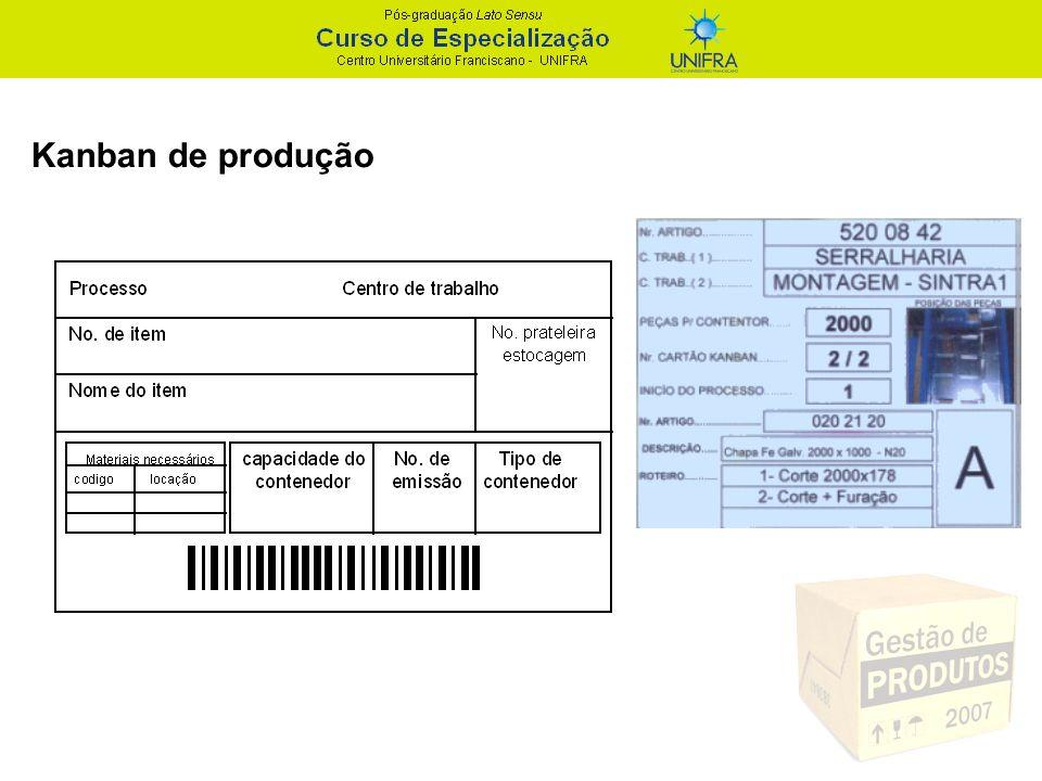 Cálculo do número de cartões Kanban Sistema com dois cartões: D = 500 itens/dia;Q = 20 itens/cartão; S = 0,1 do dia; Tprod = 0,2 do dia (em função dos custos de setup da máquina, pretendemos fazer em média 5 preparações por dia para este item); Tmov = 0,25 do dia (o funcionário responsável pela movimentação dos lotes entre o produtor e o consumidor está encarregado de fazer 8 viagens por dia); N = 5,5 + 6,87 N = 6 cartões kanban de produção + 7 cartões kanban de movimentação