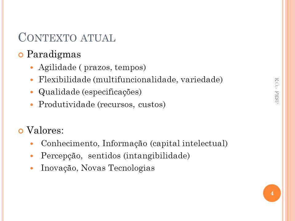C ONTEXTO ATUAL Paradigmas Agilidade ( prazos, tempos) Flexibilidade (multifuncionalidade, variedade) Qualidade (especificações) Produtividade (recurs
