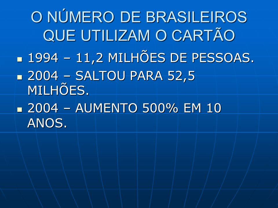 O NÚMERO DE BRASILEIROS QUE UTILIZAM O CARTÃO 1994 – 11,2 MILHÕES DE PESSOAS. 1994 – 11,2 MILHÕES DE PESSOAS. 2004 – SALTOU PARA 52,5 MILHÕES. 2004 –