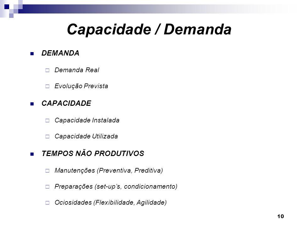10 DEMANDA Demanda Real Evolução Prevista CAPACIDADE Capacidade Instalada Capacidade Utilizada TEMPOS NÃO PRODUTIVOS Manutenções (Preventiva, Preditiva) Preparações (set-ups, condicionamento) Ociosidades (Flexibilidade, Agilidade) Capacidade / Demanda