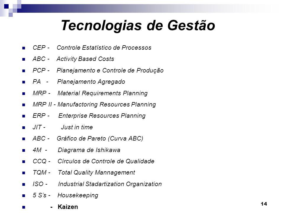 14 CEP - Controle Estatístico de Processos ABC - Activity Based Costs PCP - Planejamento e Controle de Produção PA - Planejamento Agregado MRP - Mater