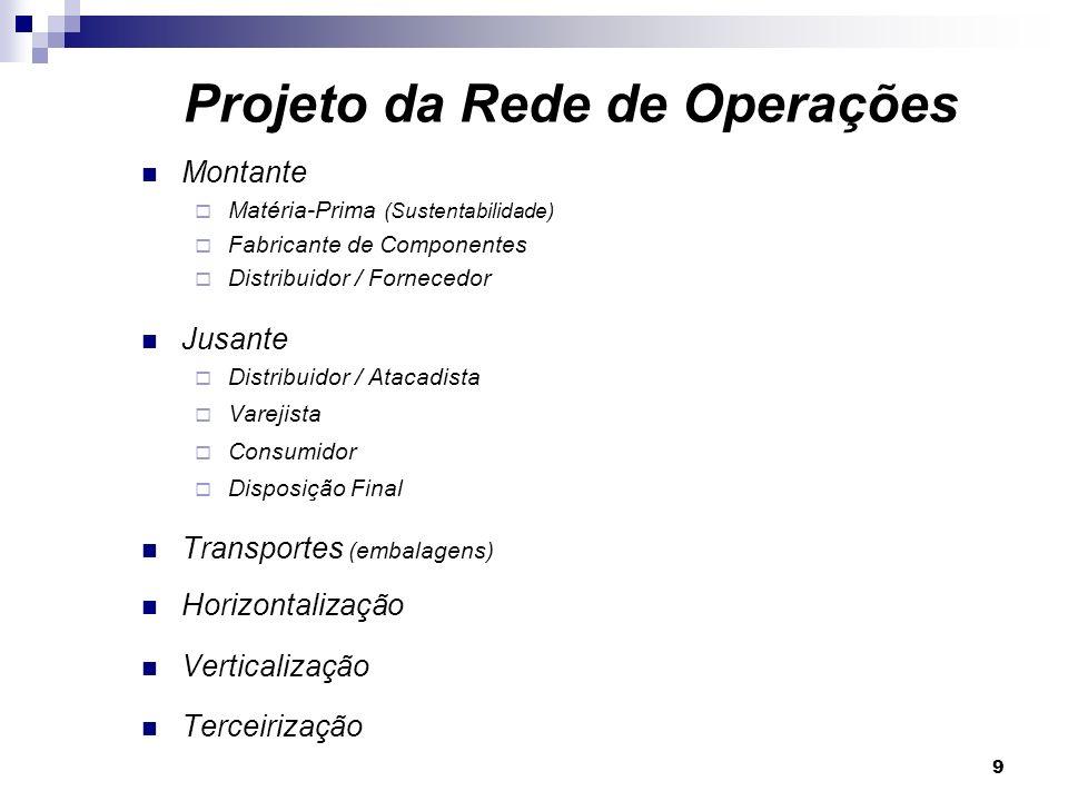 9 Montante Matéria-Prima (Sustentabilidade) Fabricante de Componentes Distribuidor / Fornecedor Jusante Distribuidor / Atacadista Varejista Consumidor