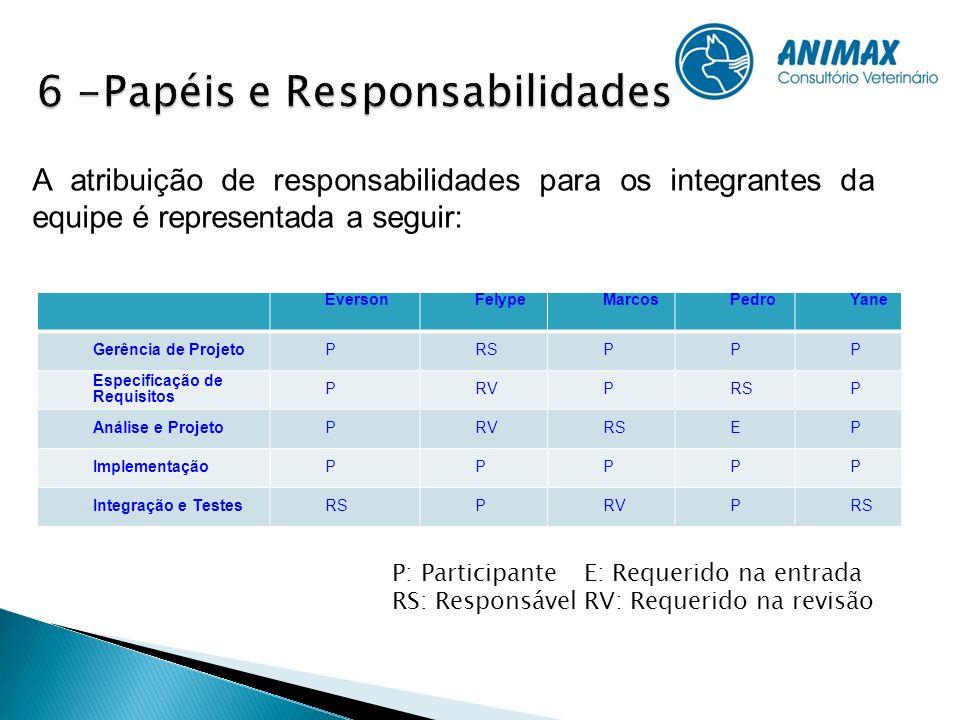 EversonFelypeMarcosPedroYane Gerência de ProjetoPRSPPP Especificação de Requisitos PRVPRSP Análise e ProjetoPRVRSEP ImplementaçãoPPPPP Integração e Te