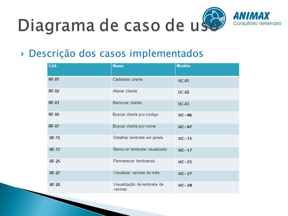 Descrição dos casos implementados Cód.NomeModelo RF-01 Cadastrar cliente UC-01 RF-02Alterar cliente UC-02 RF-03Remover cliente UC-03 RF-06Buscar clien