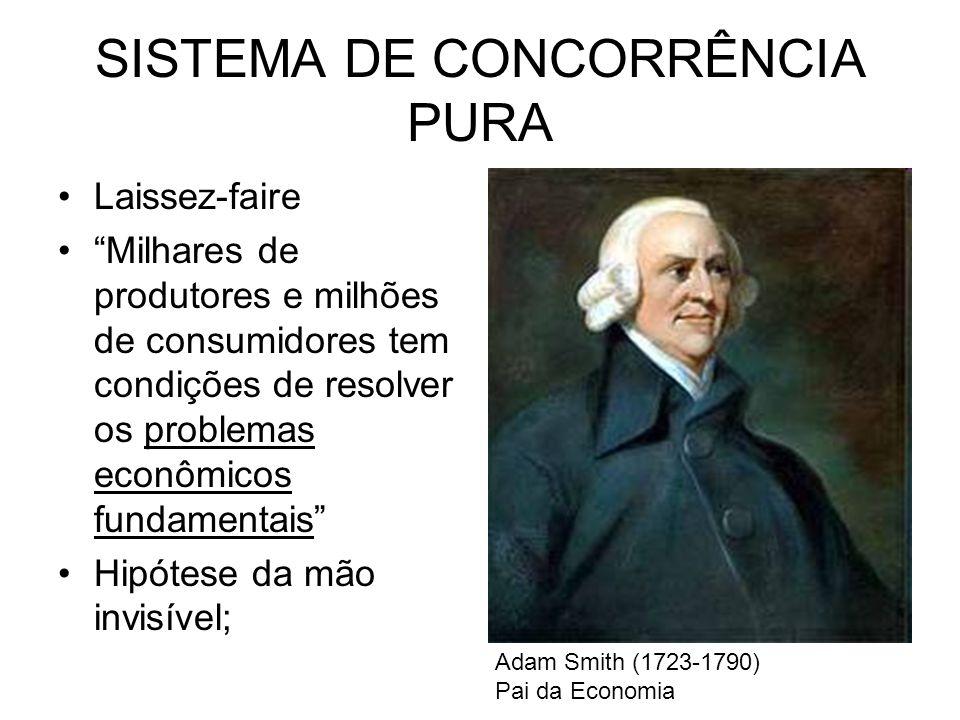 SISTEMA DE CONCORRÊNCIA PURA Laissez-faire Milhares de produtores e milhões de consumidores tem condições de resolver os problemas econômicos fundamen