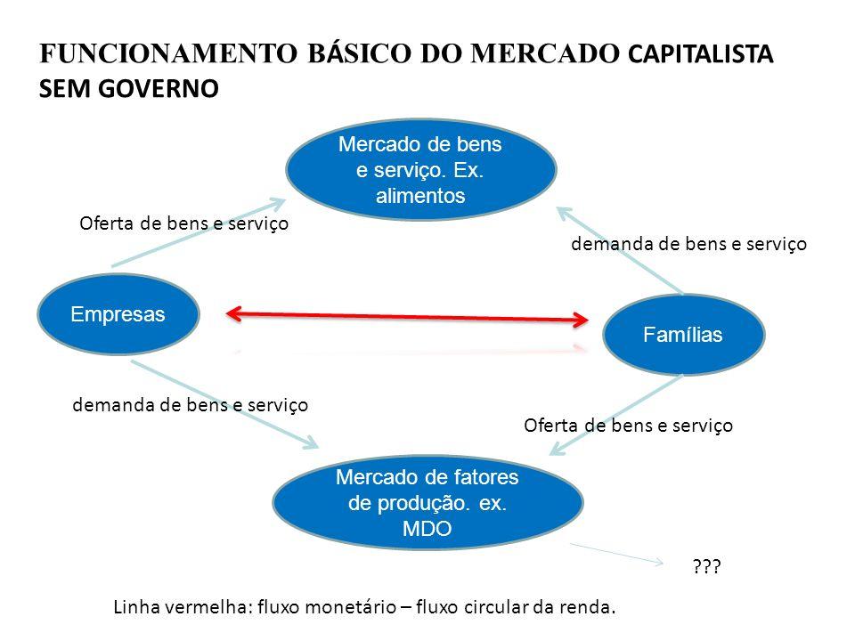 FUNCIONAMENTO B Á SICO DO MERCADO CAPITALISTA SEM GOVERNO Empresas Mercado de fatores de produção. ex. MDO Mercado de bens e serviço. Ex. alimentos Fa