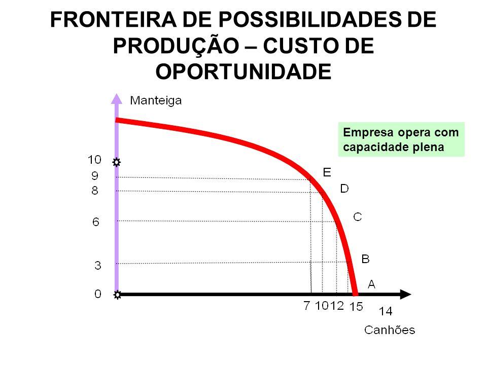 FRONTEIRA DE POSSIBILIDADES DE PRODUÇÃO – CUSTO DE OPORTUNIDADE Empresa opera com capacidade plena