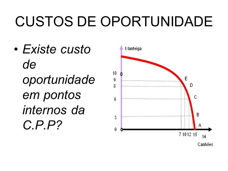CUSTOS DE OPORTUNIDADE Existe custo de oportunidade em pontos internos da C.P.P?