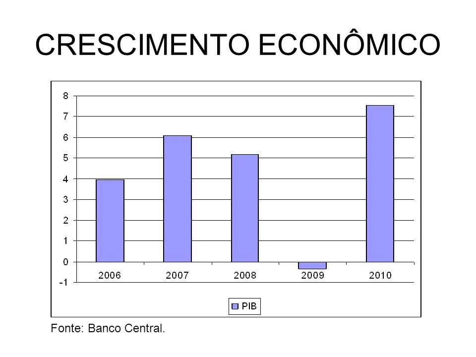 CRESCIMENTO ECONÔMICO Fonte: Banco Central.