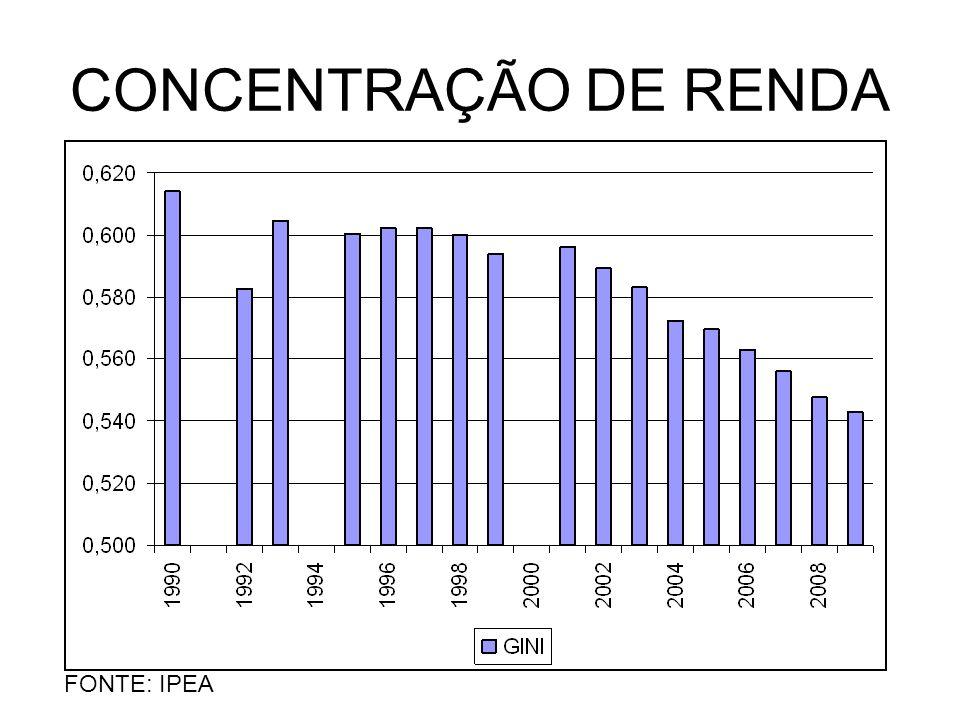 CONCENTRAÇÃO DE RENDA FONTE: IPEA