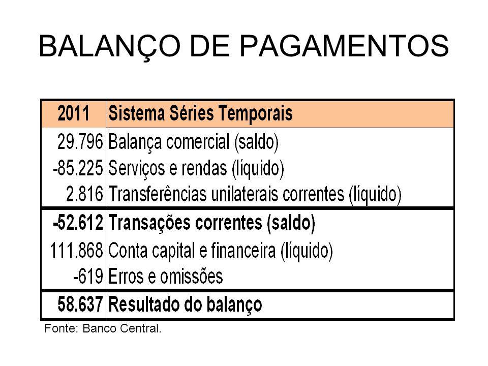 BALANÇO DE PAGAMENTOS Fonte: Banco Central.