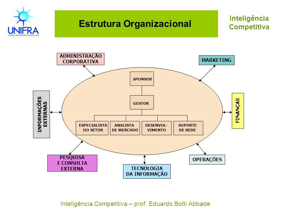 Estrutura Organizacional GESTOR SPONSOR MARKETING ADMINISTRAÇÃO CORPORATIVA FINANÇAS PESQUISA E CONSULTA EXTERNA TECNOLOGIA DA INFORMAÇÃO OPERAÇÕES IN