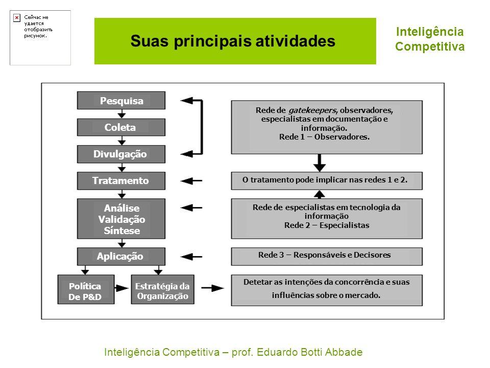 Suas principais atividades Pesquisa Coleta Divulgação Tratamento Análise Validação Síntese Aplicação Política De P&D Estratégia da Organização Rede de