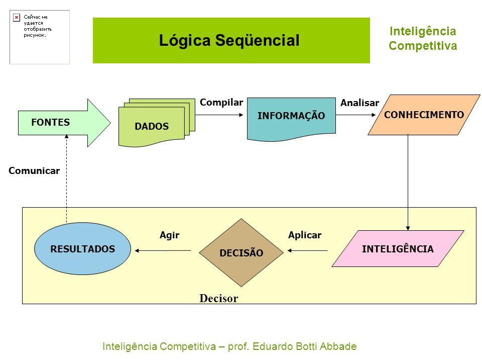 Lógica Seqüencial Decisor DADOS INFORMAÇÃO CONHECIMENTO INTELIGÊNCIA DECISÃO RESULTADOS FONTES AplicarAgir Compilar Analisar Comunicar Inteligência Co