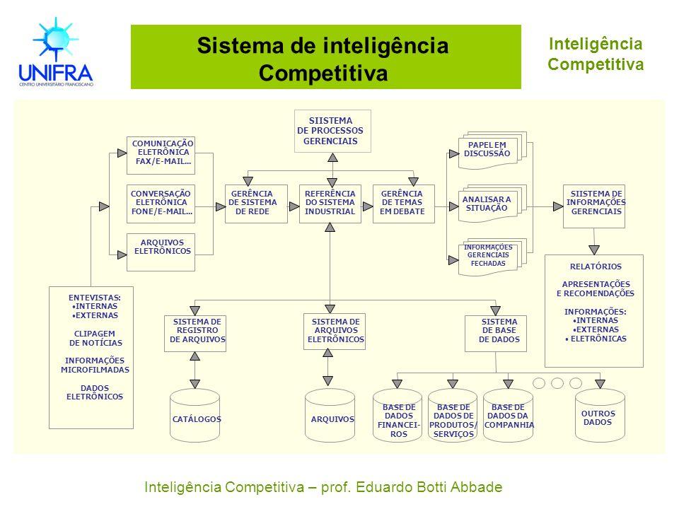 Sistema de inteligência Competitiva Inteligência Competitiva Inteligência Competitiva – prof. Eduardo Botti Abbade