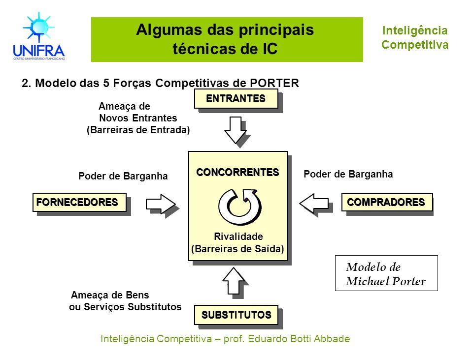 Algumas das principais técnicas de IC 2. Modelo das 5 Forças Competitivas de PORTER Inteligência Competitiva Inteligência Competitiva – prof. Eduardo