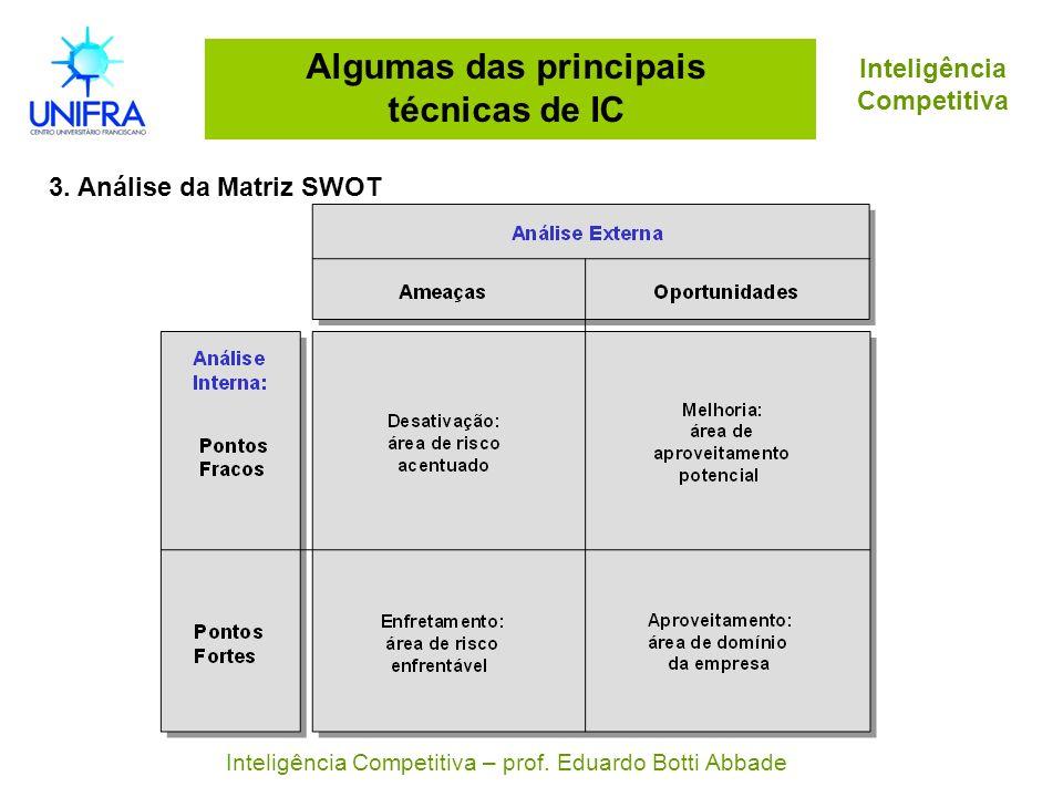 Algumas das principais técnicas de IC 3. Análise da Matriz SWOT Inteligência Competitiva Inteligência Competitiva – prof. Eduardo Botti Abbade