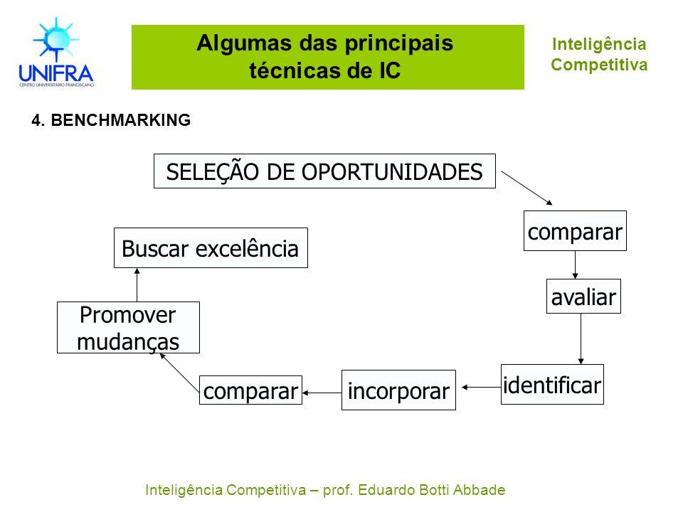 Algumas das principais técnicas de IC 4. BENCHMARKING Inteligência Competitiva Inteligência Competitiva – prof. Eduardo Botti Abbade SELEÇÃO DE OPORTU