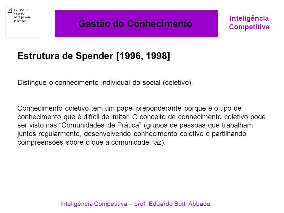 Inteligência Competitiva Gestão do Conhecimento Inteligência Competitiva – prof. Eduardo Botti Abbade Estrutura de Spender [1996, 1998] Distingue o co