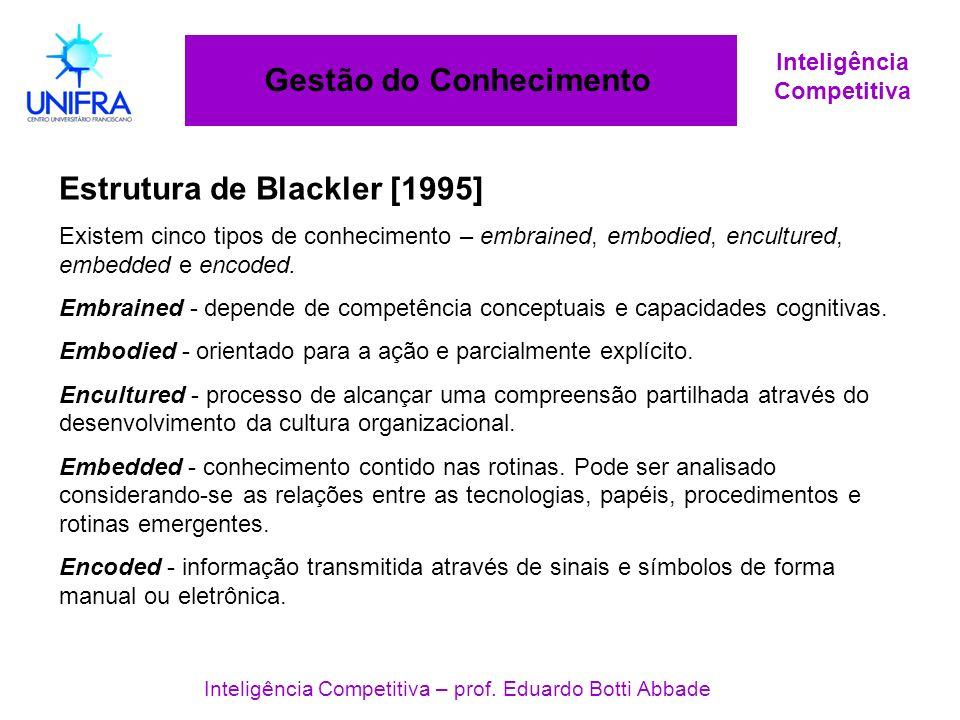 Inteligência Competitiva Gestão do Conhecimento Inteligência Competitiva – prof. Eduardo Botti Abbade Estrutura de Blackler [1995] Existem cinco tipos