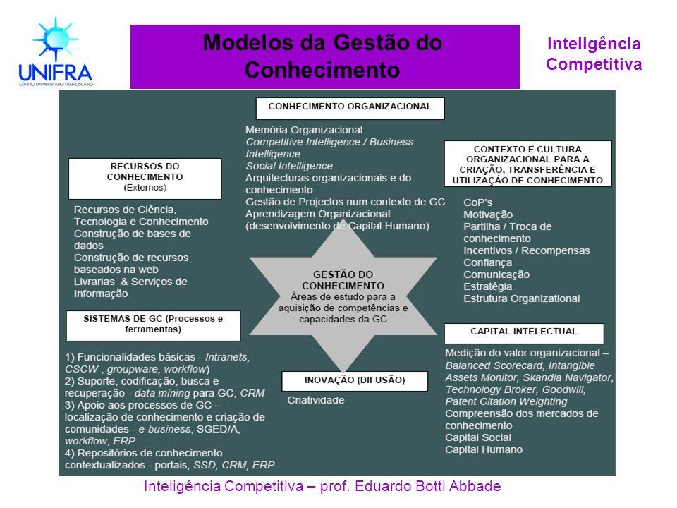 Inteligência Competitiva Modelos da Gestão do Conhecimento Inteligência Competitiva – prof. Eduardo Botti Abbade