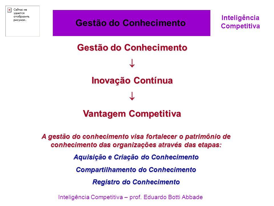Inteligência Competitiva Gestão do Conhecimento Inteligência Competitiva – prof. Eduardo Botti Abbade Gestão do Conhecimento Inovação Contínua Vantage