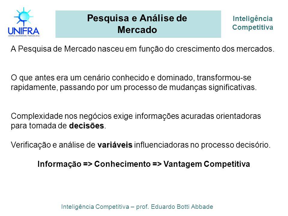 Inteligência Competitiva Pesquisa e Análise de Mercado Inteligência Competitiva – prof. Eduardo Botti Abbade A Pesquisa de Mercado nasceu em função do