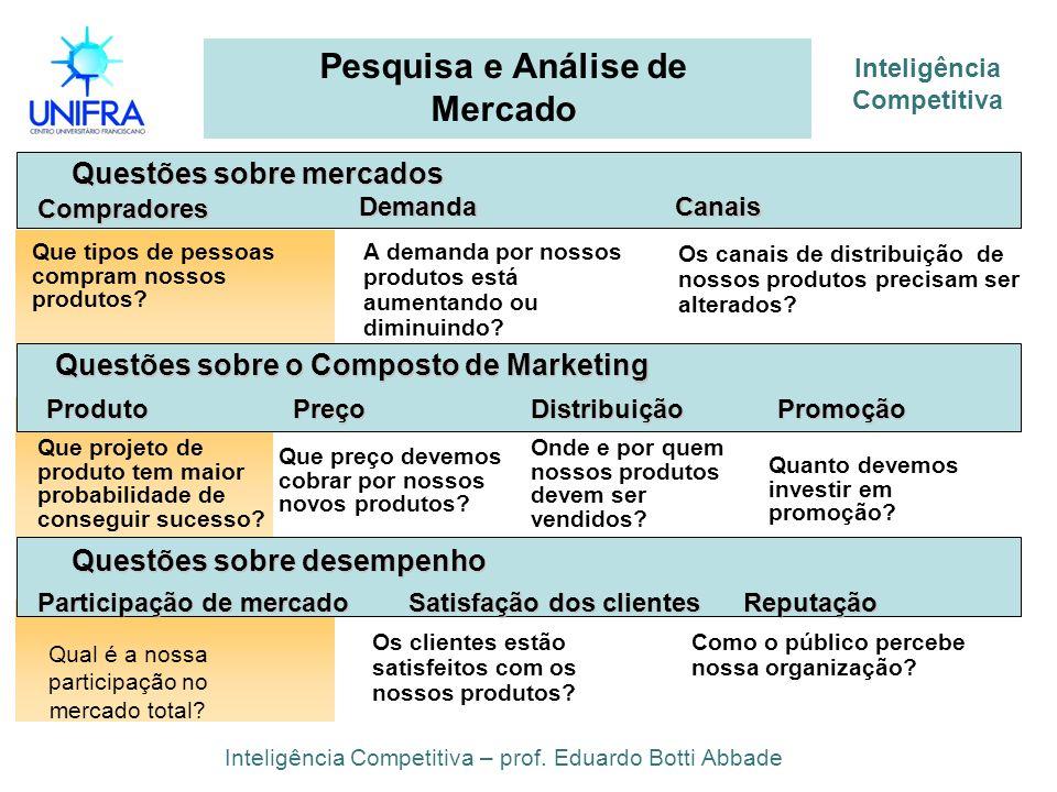Inteligência Competitiva Pesquisa e Análise de Mercado Inteligência Competitiva – prof. Eduardo Botti Abbade Questões sobre mercados Que tipos de pess
