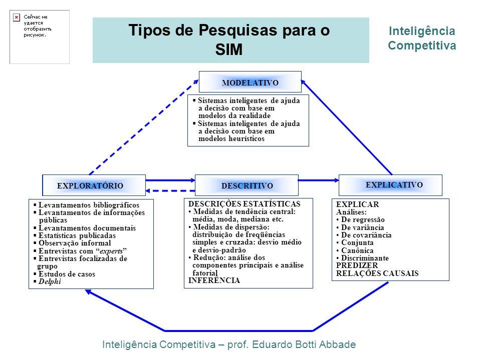 Inteligência Competitiva Tipos de Pesquisas para o SIM EXPLICATIVO DESCRITIVO EXPLORATÓRIO MODELATIVO Sistemas inteligentes de ajuda a decisão com bas