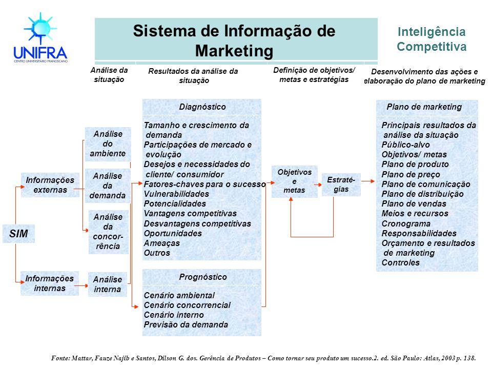 Inteligência Competitiva Sistema de Informação de Marketing Objetivos e metas Fonte: Mattar, Fauze Najib e Santos, Dilson G. dos. Gerência de Produtos