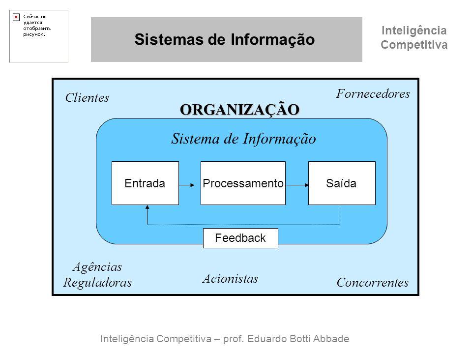 Inteligência Competitiva Sistemas de Informação Inteligência Competitiva – prof. Eduardo Botti Abbade Sistema de Informação Saída ORGANIZAÇÃO Clientes